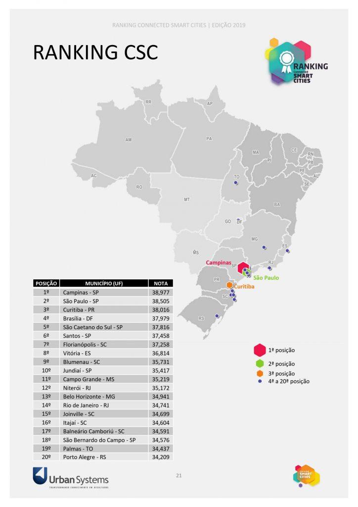 Pesquisa da Connected Smart Cities da Urban Systems aponta Itajaí como a 16° cidade mais conectada e mais inteligente do Brasil
